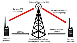 From: http://qrznow.com/building-a-complete-ham-radio-repeater/
